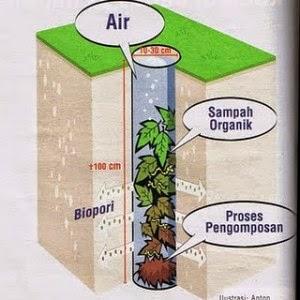 Manfaat Pembuatan Lubang Biopori