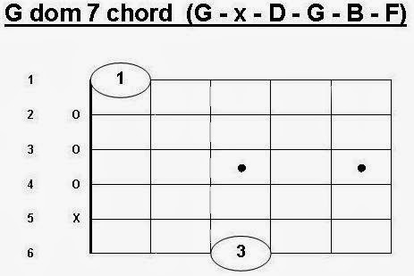 G 7 Chord Guitar Major 7 Chord From the g major chord to