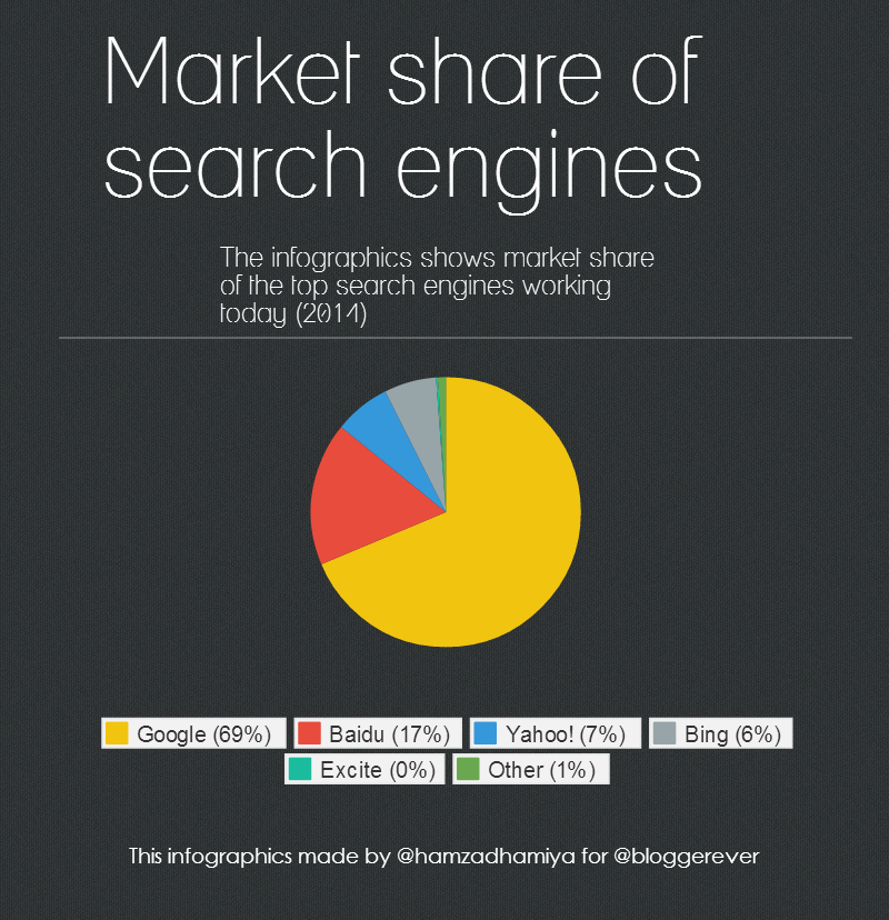 This infographics tell about the top search engine share (mean of search queries) of June 2014