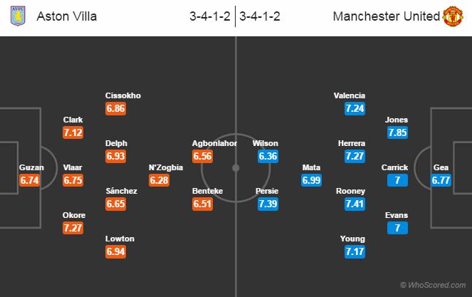 Possible Line-ups: Aston Villa vs Manchester United