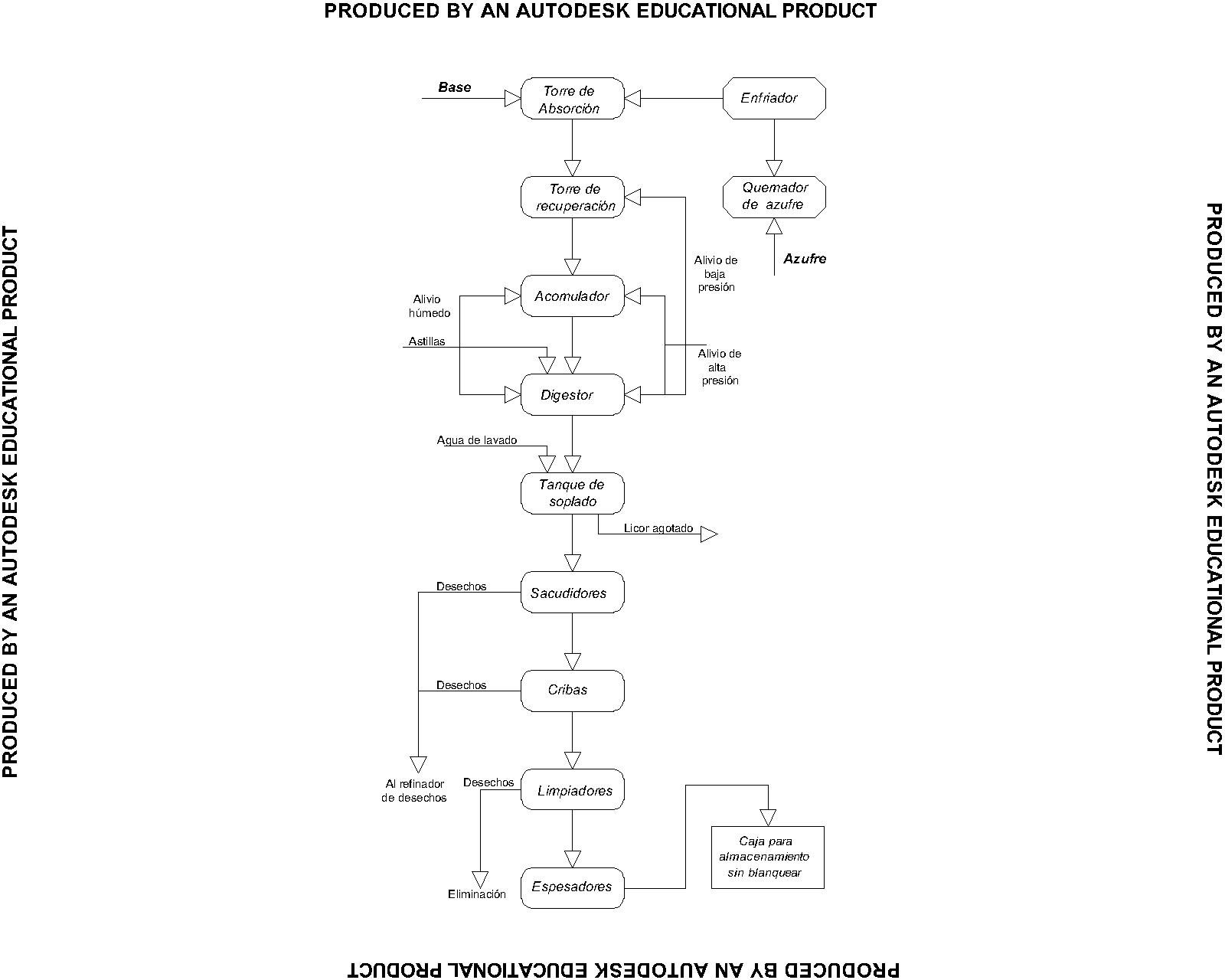 Autocad taller 6 diagrama de bloques proceso qumico de sulfito diagrama de bloques proceso qumico de sulfito ccuart Image collections