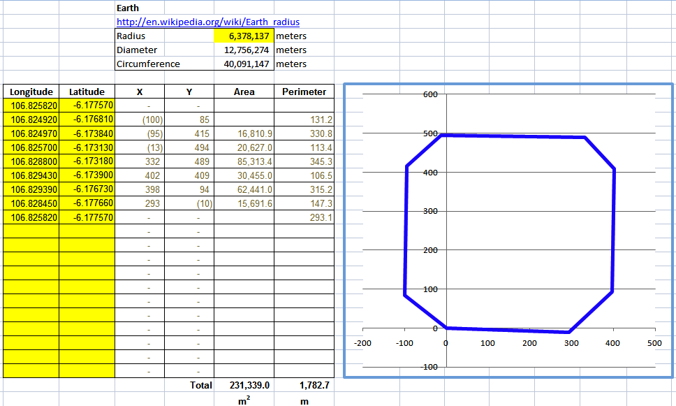 Calculating Land Lot Area With Gps Coordinates