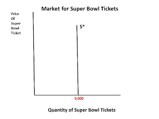 inelastic supply and demand super bowl commercials By @leeclemmer, media analytics lead, sap in last night's super bowl xlviii the seattle seahawks thoroughly dismantled the denver broncos in what ended up being a bit of a boring and.