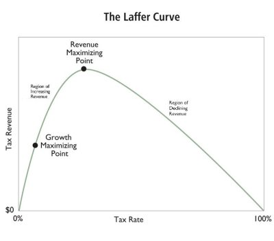 The Laffer curve describes the relationship between tax rates and revenues.