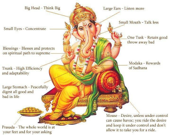 What does Lord Ganesha symbolism?