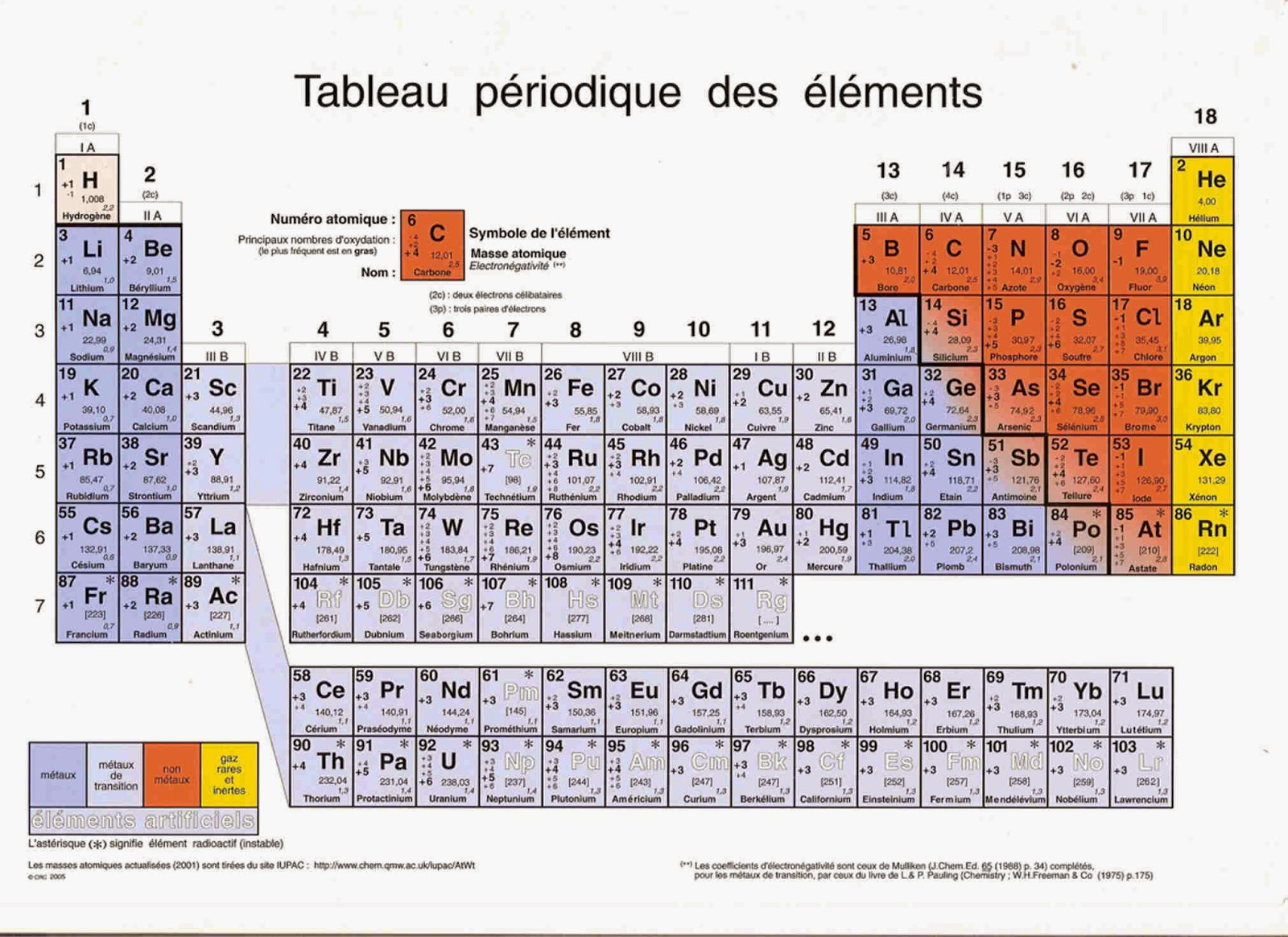 Le savoir for Tableau elements