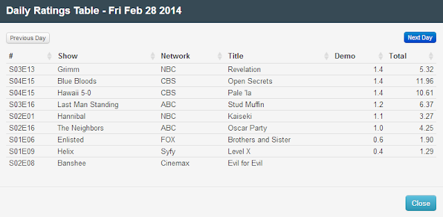 Final Adjusted TV Ratings for Friday 28th February 2014