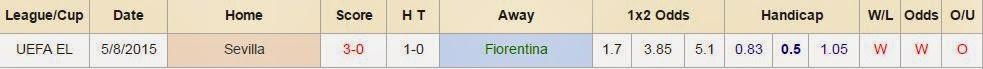 Soi kèo cá cược Fiorentina vs Sevilla