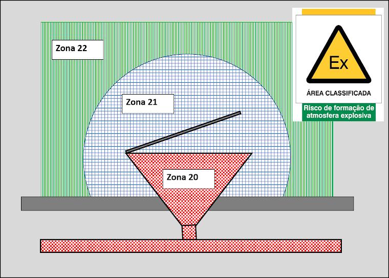 Desenho de classificação de áreas contendo poeiras combustíveis (Elevação)