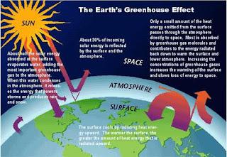 Fungsi Atmosfer Adalah