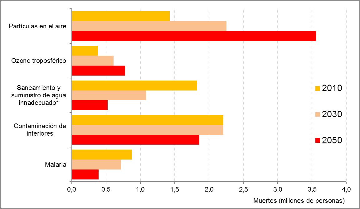 Muertes prematuras por riesgos ambientales, 2010-2050