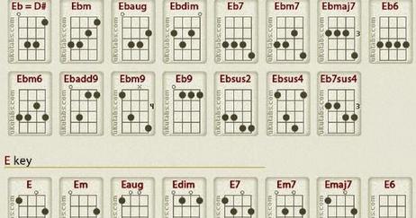 Kunci Gitar Ukulele Senar 4 - TUTORIAL GITAR LENGKAP