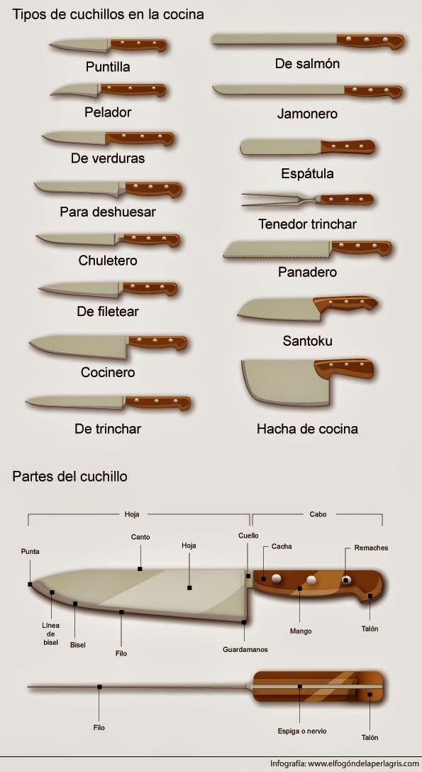El budare del cega infograf as el cuchillo en cocina for Tipos de cocina