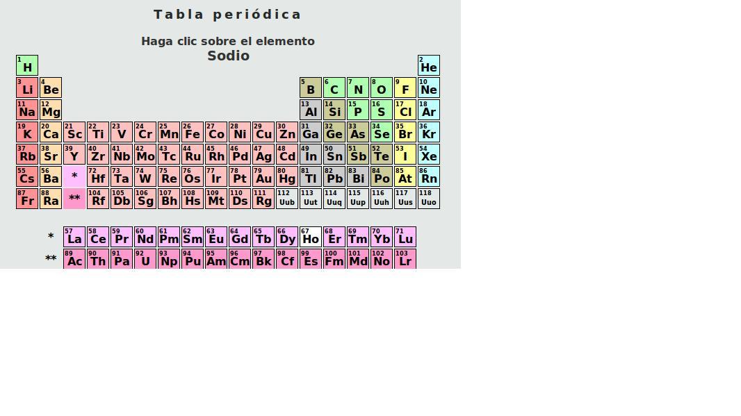 Ejercicios secundaria ejercicios de tabla periodica da clik aqui para ejercicios de la tabla periodica de los elementos quimicos urtaz Choice Image