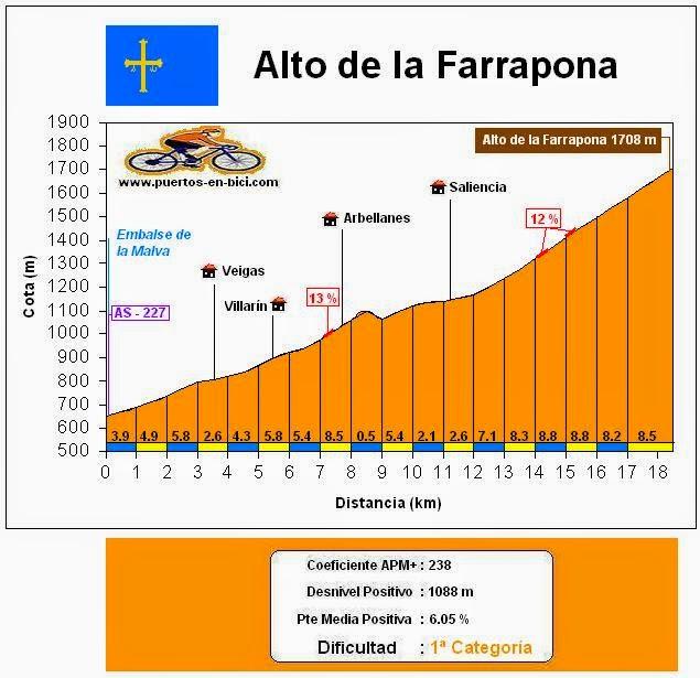Altimetría Alto de la Farrapona