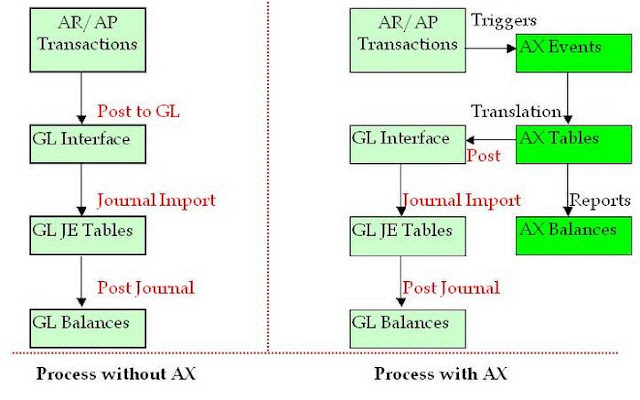 Accounting Process7