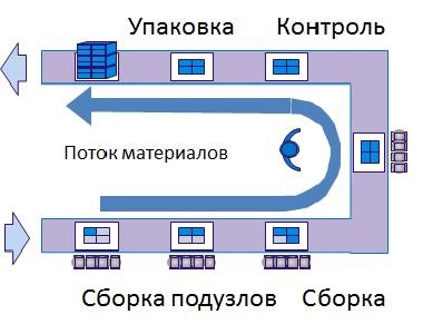 leansixsigmadepot При таком способе станки и оборудование располагаются в форме латинской буквы u с соблюдением последовательности операций