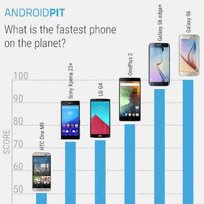أسرع ستة هواتف أندرويد لعام 2015 من حيث الأداء