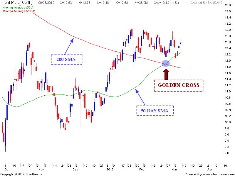 Stock Market Chart Analysis Ford Motor Golden Cross