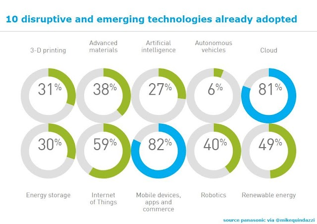 10 disruptive and emerging technologies already adopted