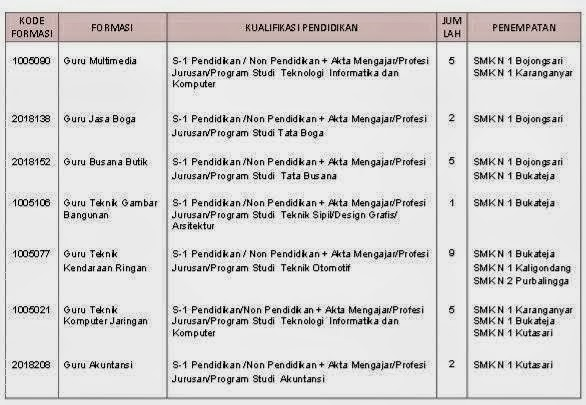 Lowongan CPNS Pemerintah Kabupaten Purbalingga