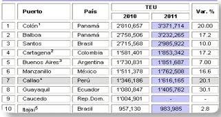 TOP 10 puertos de la Region 2011
