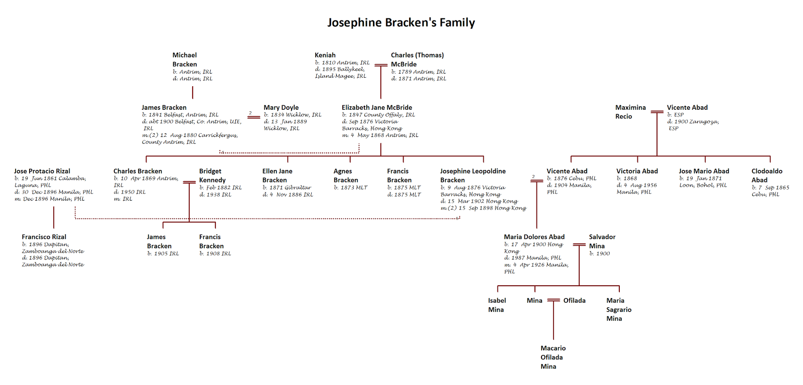 jose rizal biography and family tree Explore historical records and family tree profiles about josefa rizal on myheritage, the world's family history network.