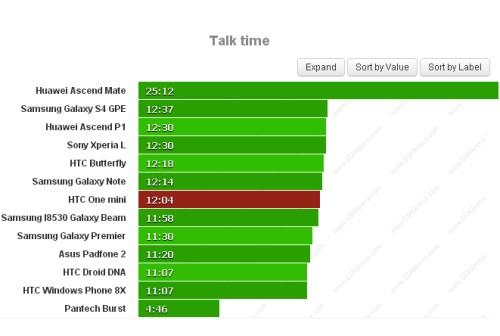 Buon risultato: 12 ore e 4 minuti di conversazioni telefoniche assicurate con una batteria di soli 1800 mah dell'One Mini