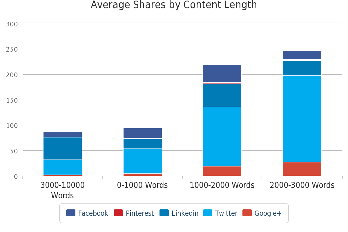 most shared by content length