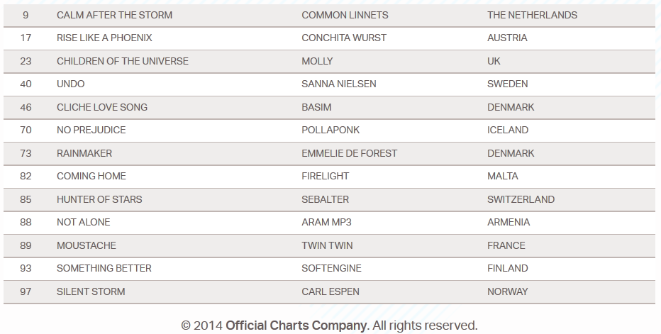 top 10 music charts may 2014