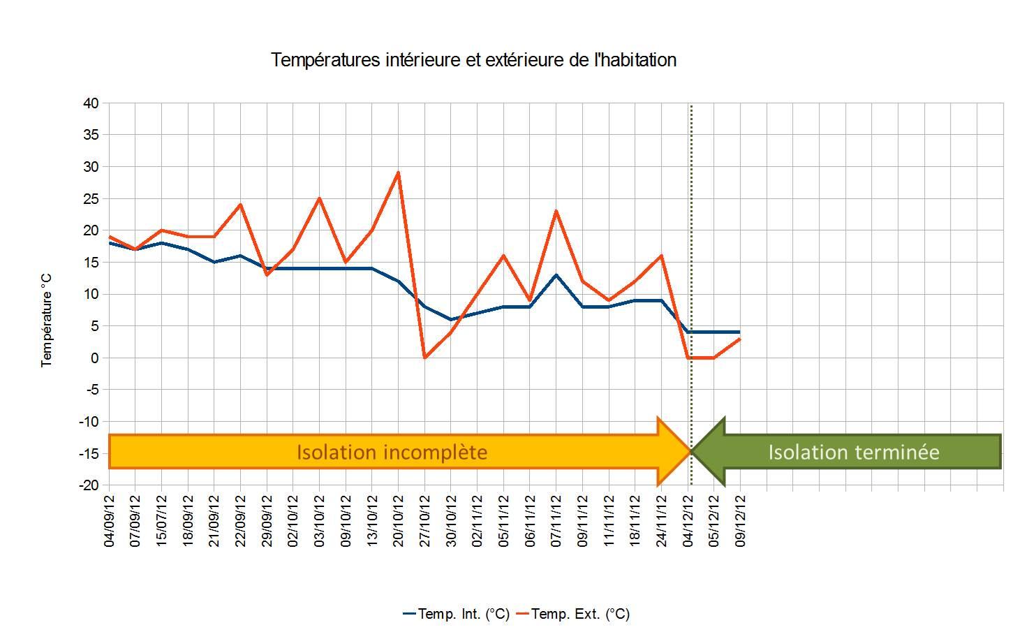 La température extérieure a extrêmement chuté depuis la dernière mise à jour cétait quand même il y a un mois mais la température intérie