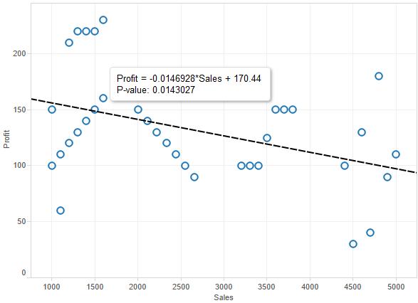 spurious relationship line chart tableau
