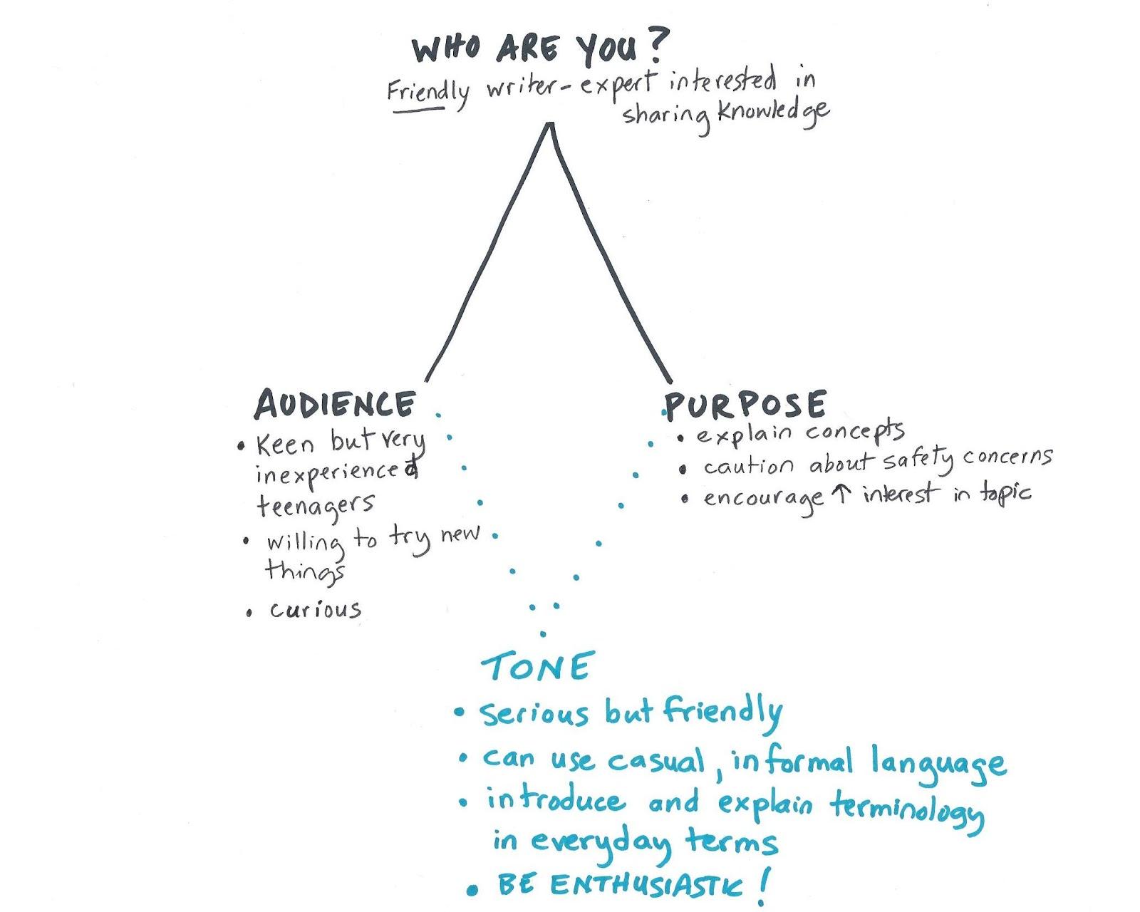 Image titled Write a Rhetorical Analysis Step   University of Minnesota