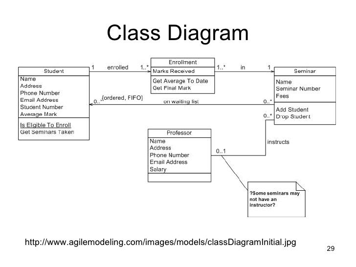Diagram uml hak cipta class diagram adalah representasi visual dari sebuah aplikasi yang menunjukan class dan hubungan antar class class diagram juga mendeskripsikan jenis jenis ccuart Images