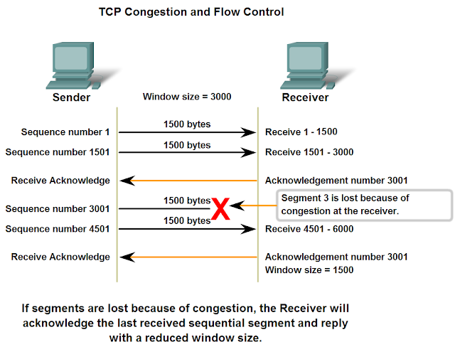transmission control protocol and segment Transmission control protocol (tcp) chapter 52 tcp sends a segment as soon as it has collected maximum segment size (mss) bytes from the sending process.