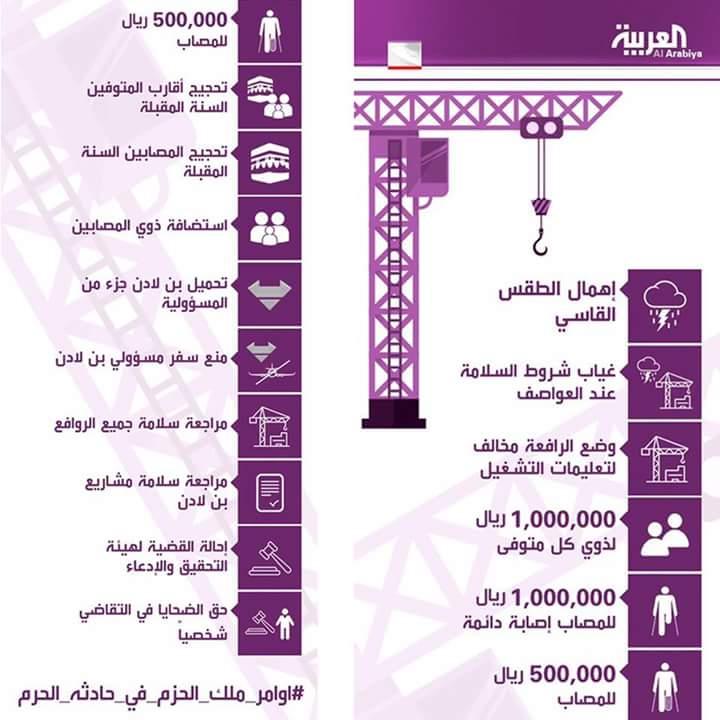 السعودية : صرف تعويضات للمصابين والمتوفي في حادثة سقوط رافعة الحرم المكي