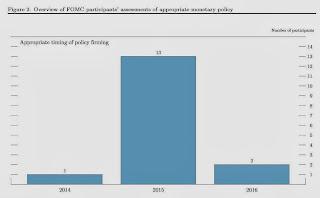 FOMC Timing