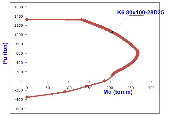 Struktur beton 1 program diagram interaksi kolom gambarkan diagram interaksi setiap kolom berikut fc250 kgcm2 fy4000 kgcm2 ccuart Choice Image