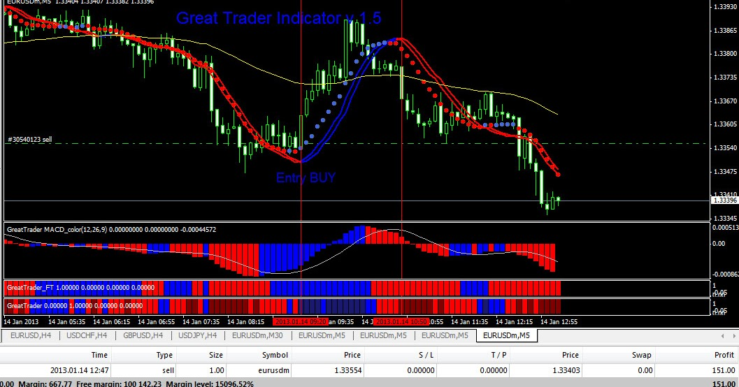Download indikator forex akurat