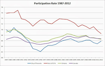 toronto participation rate graph 1987 2012