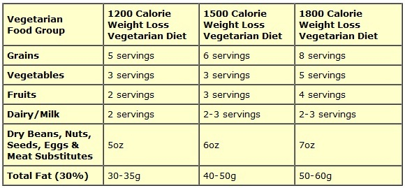 weight loss diets for vegetarians