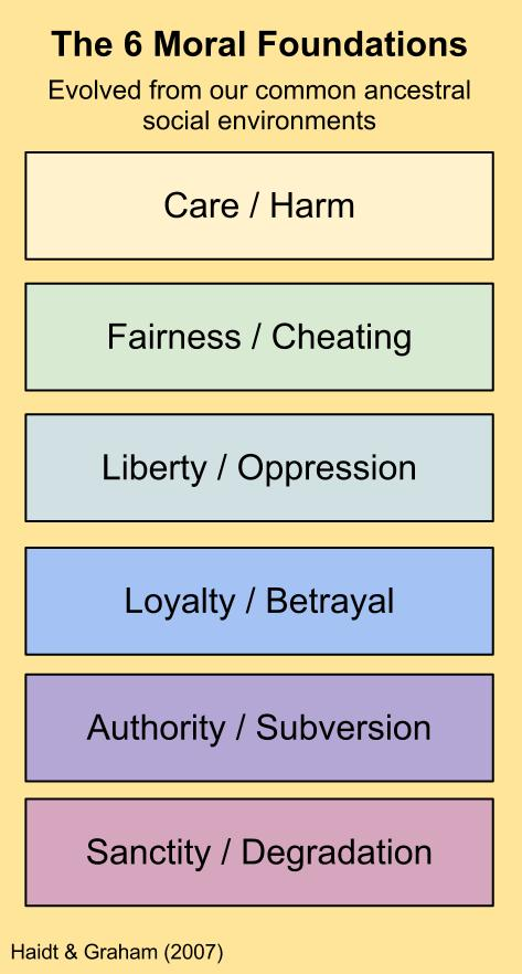 good moral values list Moral values are concepts that are based on an idea of right and wrong, and moral values shape an individual's personality a person's moral values can come from a variety of sources, including religion, cultural traditions, individual experiences and even laws or rules.