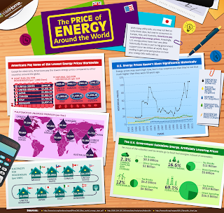 Infographic of US energy subsidies, prices over time, and comparison to other countries