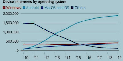 Chart showing Past, Present, Future: Device Shipments by OS