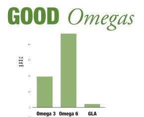 Hemp Seed Oil Good Omegas chart, Omega 3, Omega 6, Gla