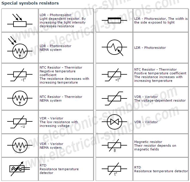 Special symbols resistors