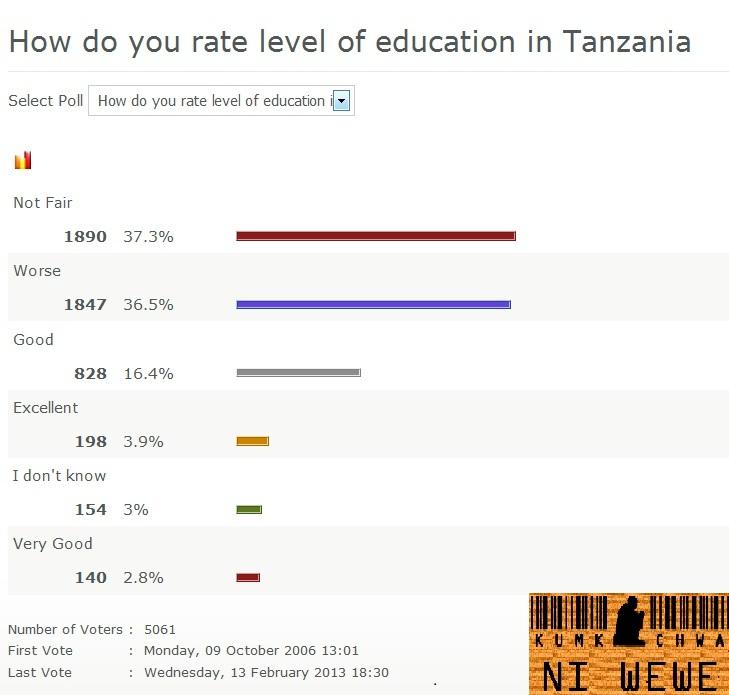 Wizara ya Elimu- Tazama na Piga Kura Mara ya mwisho (How do you rate