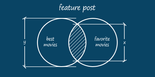 Best Movies vs. Favorite Movies