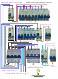 cuadro general trifasico y monofasico 380V+220V