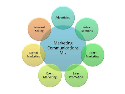 advertising, personal selling, public relations, direct marketing, event marketing, digital marketing, sales promotion